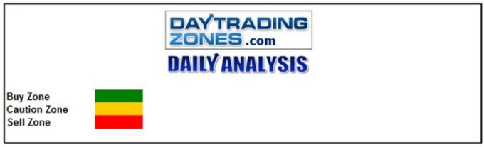 Day Trading Zones Analysis